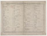 Image from object titled Tableau de classement des livres dans les bibliothèques paroissiales... / [par l'abbé J.-B. Giraud]