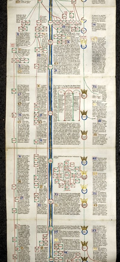 Genealogy and diagrams from BL Harley Roll C.9, Membrane 2