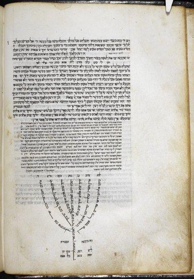 Menorah from BL Add 19064, f. 7v
