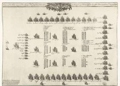 Formatie van de vloot waarmee Willem III naar Engeland is gevaren, 1688; Ordre van de Vloot, van syn Doorlugtie Hoogheyt den Heer Prins van Orangie zeylende tot hulpe der Engelsche Protestanten. den 11 Novemb: 1688