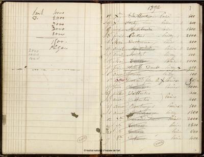 Carnet de compte concernant la Maison de Poissy (1847-1862)