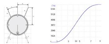 Optimización de la respuesta vibratoria de la cuba de máquinas lavadoras mediante algoritmos genéticos