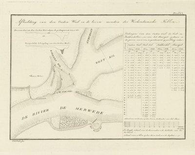 WAAL >> Plan voor het scheiden van de Waal en de Maas,