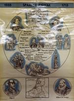 Spaans Tijdvak 1555 - 1713