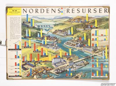plansch, skolplansch, Nordens resurser