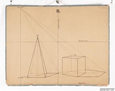 skolplansch, plansch, Linearritning: II. Fig. 75 och 76.