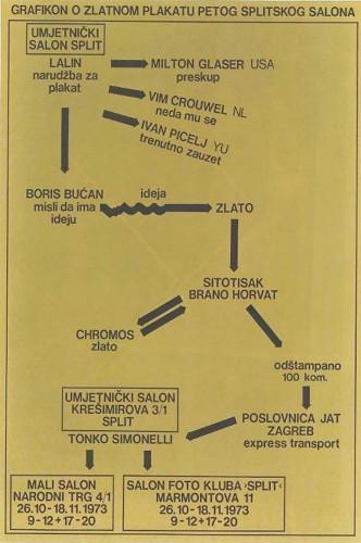 Grafikon o zlatnom plakatu Petog Splitskog salona : Umjetnički salon Split, 26.10-18.11.1973. / [dizajn] Boris Bućan.