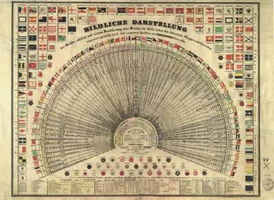 Bildliche Darstellung der Grösse, absolute und relative Bevölkerung aller Staaten der Erde nebst den bekannten Flaggen und Cocarden