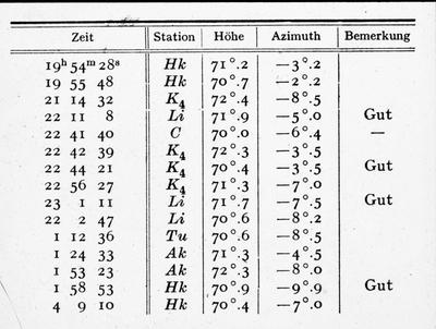 Radiaterus punkter 25.-26. jan. 1938
