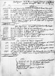 Κατάστιχο εσόδων και εξόδων των επιτρόπων Κωνσταντινούπολης
