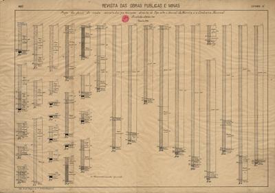 Perfis dos furos de sonda executados na margem direita do Tejo entre o Arsenal da Marinha e a Cordoaria Nacional: desenho nº 2