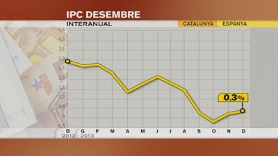 L'IPC de tot l'any 2013 serà el més baix de tota la sèrie històrica