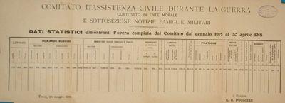 Dati statistici dimostranti l'opera compiuta dal Comitato dal gennaio 1915 al 30 aprile 1918 / Comitato d'assistenza civile durante la guerra, costituito in Ente morale, e sottosezione Notizie famiglie militari