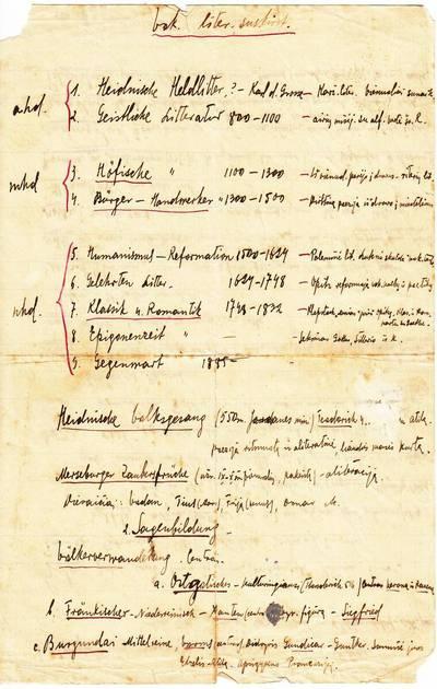 """Salomėja Nėris. Rankraštis. """"Vokiečių liter. suskirst."""" lLapelis iš S. Nėries bloknoto su literatūriniais įrašais vokiečių ir lietuvių k.]. 1928"""