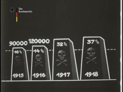 Die Wirkung der Hungerblockade auf die Volksgesundheit