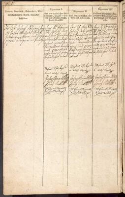Protokoll über die rigorosen Prüfungen der J. U. Kandidaten II. (1810-1828)