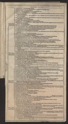 Tabula De Libris Institutionum Justiniani, Pro Discipulis et Tironnibus Juris, Tradita Wr. a M. M. C.