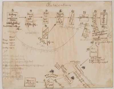 Manufacture de Céramiques Décoratives de Hasselt (1895-1954), productieschema van de Hasseltse keramiekfabriek 'Fabrication', s.d., inkt, potlood, kleurpotlood, kalk.