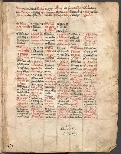 Textus astronomici