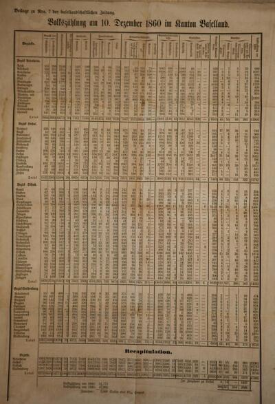 Volkszählung am 10. Dezember 186 im Kanton Baselland