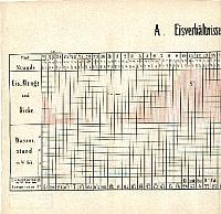 Jégviszonyok a Dunán 1847/48-ban, grafikon