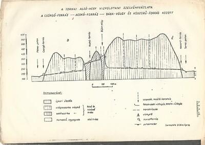 A tornai Alsó-hegy vízföldtani szelvényvázlata