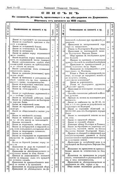 Списък на законите, уставите, правилниците и пр. обнародвани в Държавен Вестник от началото на 1885 година