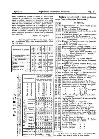 Таблица на най-важните съставни части на Варненските вина, изследвани в лабораторията на Медицинский Съвет през Август, Септем. и Октом. 1886 г.