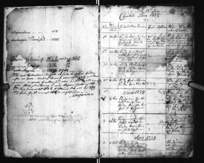 Syntyneiden ja kastettujen luettelot