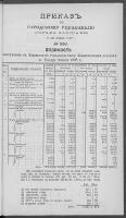 Prikazʺ po Gorodskomu Upravleniû Goroda Varšavy. 1898 nr 250 (8 [20] XII)