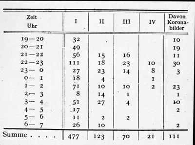Antal vell.fot. 25.-26.Jan 1938.