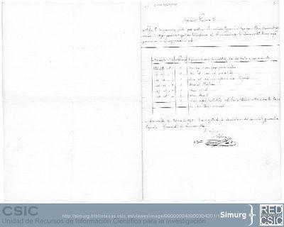 Nota de los géneros y efectos que conduce la corbeta Ignacia, capitán Don Manuel Soto, vecino de Vigo, para entregar en dicho punto al Sr. Comandante de Marina del Tercio