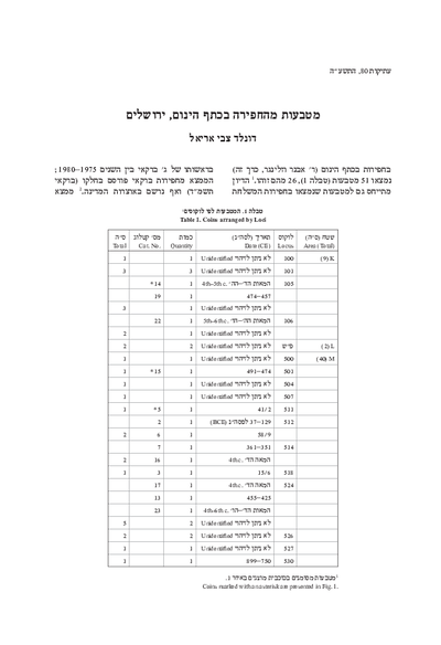 The Coins from the Excavations at Ketef Hinnom, Jerusalem (Hebrew, pp. 59*–65*; English summary, p. 144)