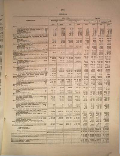 Monthly reports on the commerce and navigation of the United States :for the fiscal year ended June 30, ..., 1875,1/6