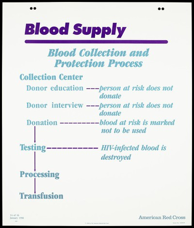 Blood collection and protection process and AIDS