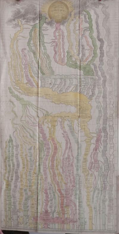 Világtörténelmi tabló