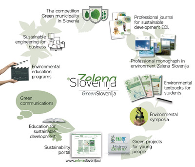 Fit media 2013 Green Slovenija