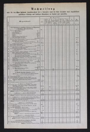 Nachweisung : aller für den Ban Jellacic Invaliden-Fond seit 1. November 1850 bis Ende December 1851 eingeflossenen gutwilligen Beiträge und sonstigen Einnahmen an Capital und Interessen