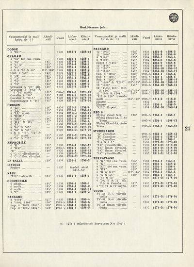 Hinnasto N:o 10 alkuperäisistä Hardy Spicer v. 1938 yleisnivelistä, neulalaakerinivelistä sekä näiden vara-osista