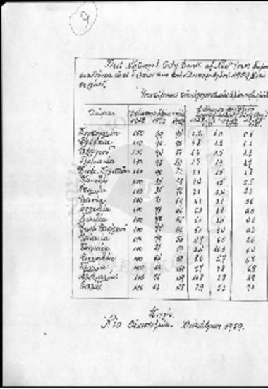Δημοσίευση δελτίου FIRST NATIONAL CITY BANK  της υποτίμησης της αγοραστικής αξίας νομισμάτων - 1959
