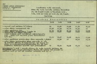 Πίνακας σχετικά με τη διαμόρφωση της τιμής παραγωγού βάσει της τιμής λιανικής πωλήσεως ελαιολάδων στην αγορά Αθηνών για ελαιόλαδα 0-1%, 1-2%. 3-4% και 4-5% στην αγορά Θεσσαλονίκης.