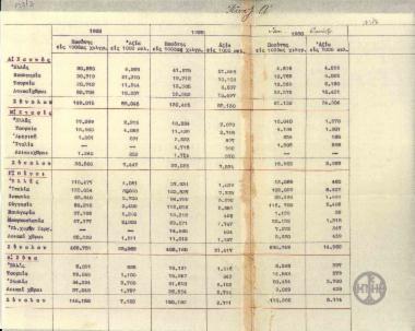 Πίνακας με την κατανάλωση καπνού, σταφίδας, οίνου, και σύκων στην Ελλάδα και το εξωτερικό κατά την περίοδο 1928-Οκτώβριος 1930.