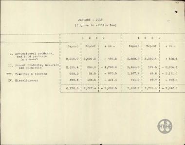 Συγκριτικός πίνακας εισαγωγών και εξαγωγών αγροτικής παραγωγής (αγροτικών προϊόντων, ορυκτών, χημικών, υφασμάτων) περιόδου Ιανουάριος - Ιούλιος των ετών 1930 και 1929.