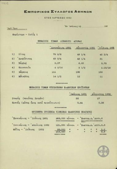 Πίνακες από τον Εμπορικό Σύλλογο Αθηνών σχετικά με την πορεία των τιμών και των επιτοκίων σε Ελλάδα και εξωτερικό κατα τα έτη 1929 έως 1932.